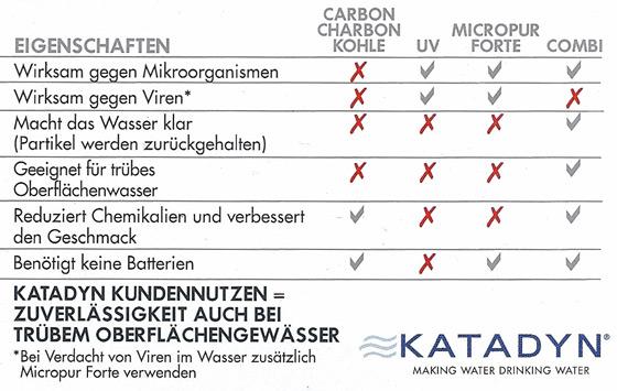 Eigenschaften Katadyn Combi Plus