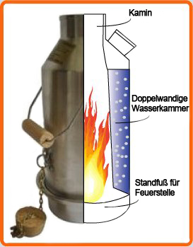 Funktionsprinzip Kelly Kettle